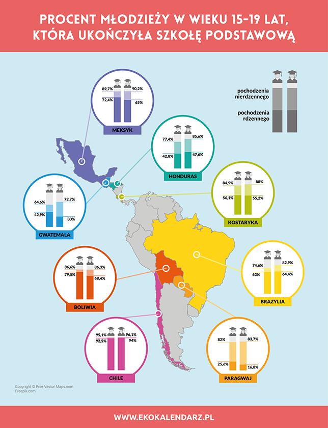 infografika - ameryka południowa i środkowa