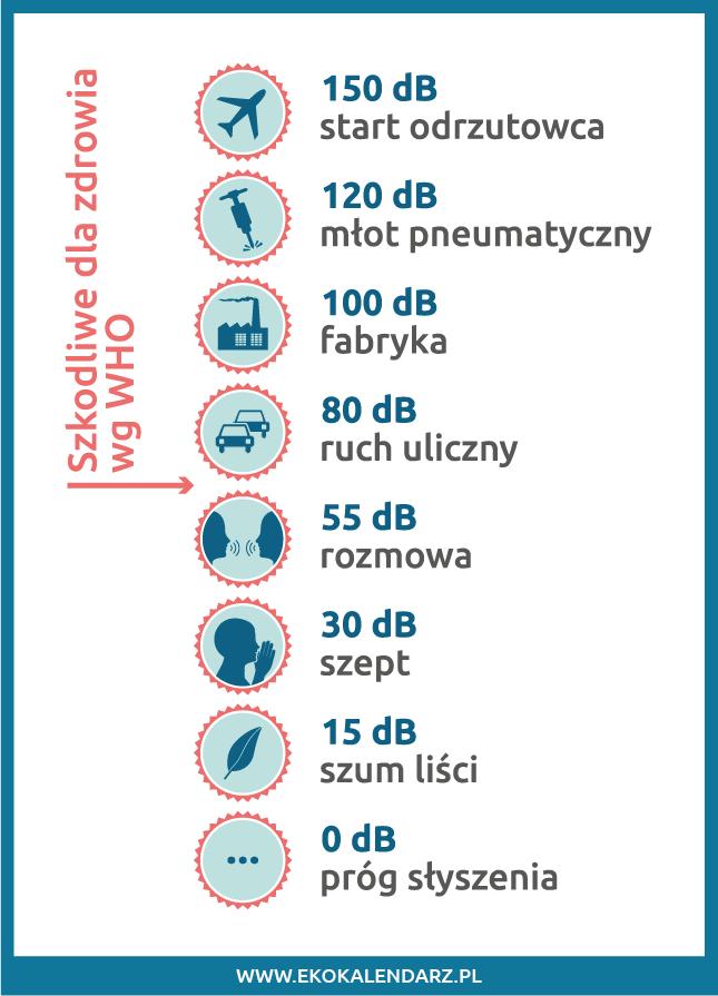 infografika - hałas