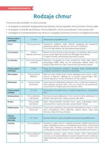 pakiet - 03-23 - Dzień Meteorologii24