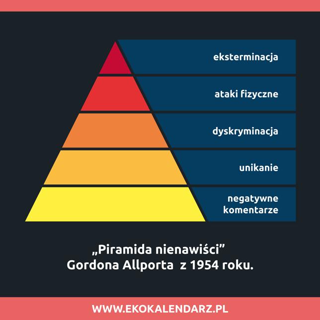 piramida nienawiści